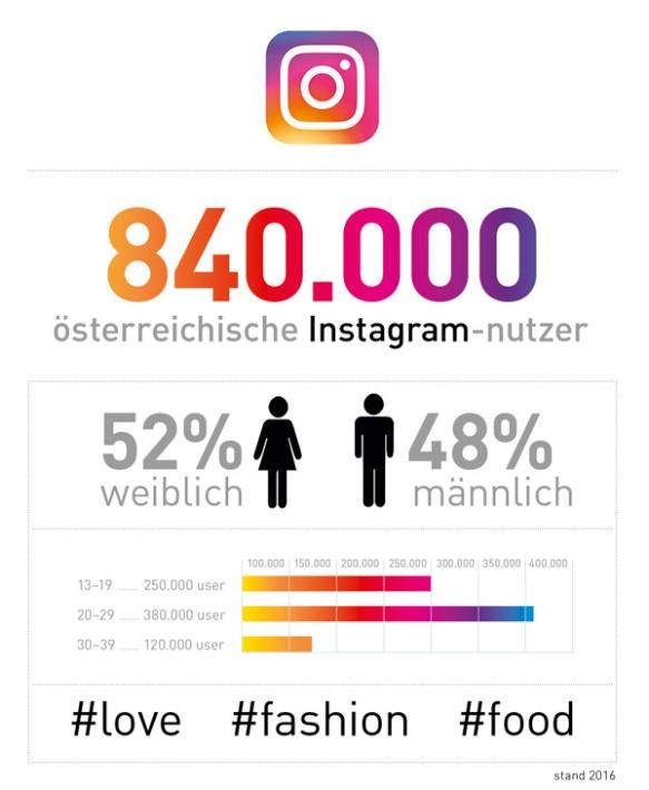 nutzerzahlen instagram bluulake